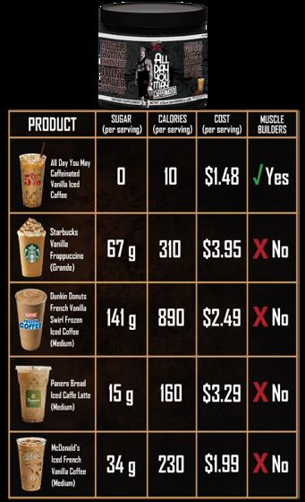 Alldayyoumay caffeinated 500 g